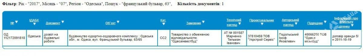 ГАСК не нашел нарушений при строительстве высоток на территории одесского санатория, фото-1